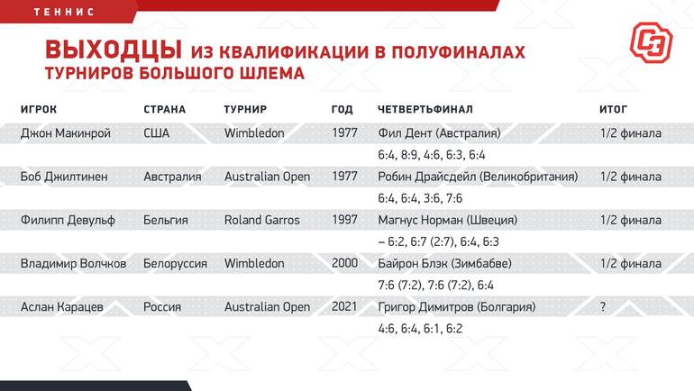 Выходцы из квалификации в полуфиналах турниров Большого шлема. Фото «СЭ»