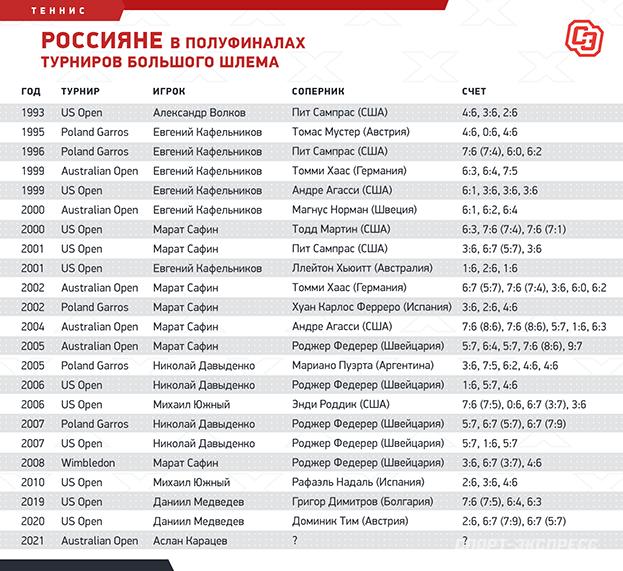 Россияне в полуфиналах турниров Большого шлема. Фото «СЭ»
