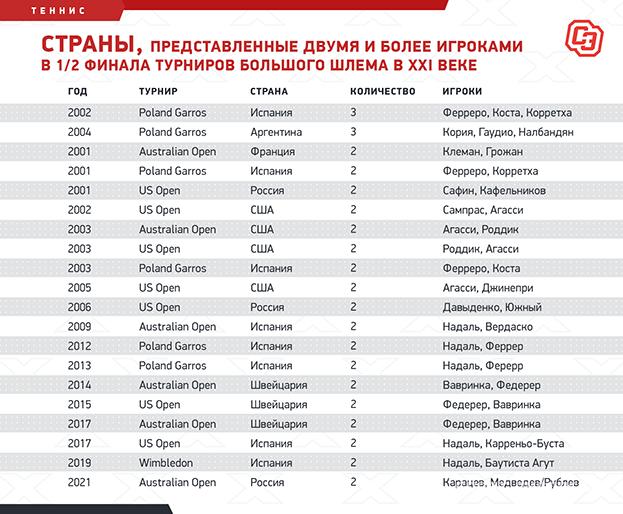 Страны, представленные двумя и более игроками в 1/2 финала турниров Большого шлема в XXI веке. Фото «СЭ»