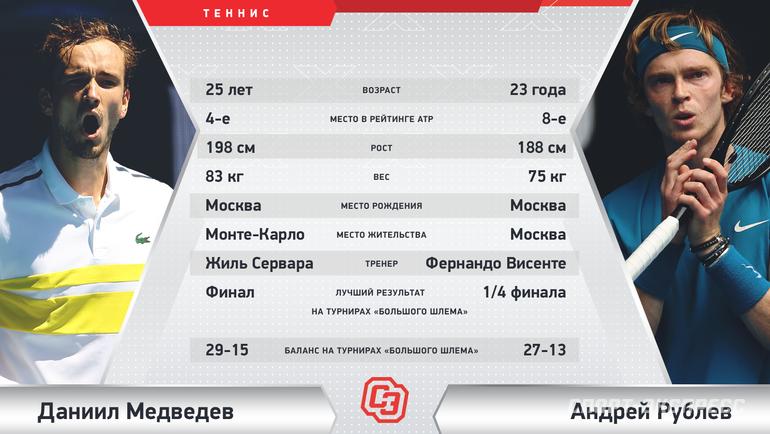 Даниил Медведев vsАндрей Рублев. Фото «СЭ»