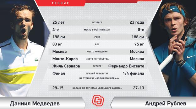 "Даниил Медведев vs Андрей Рублев. Фото ""СЭ"""