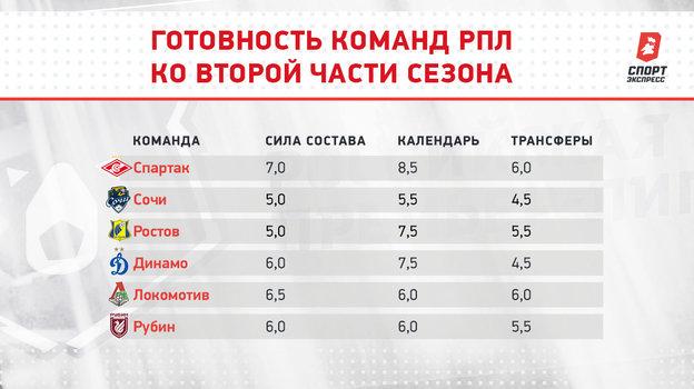 «Спартак»: вожидании Промеса ипоисках нового тренера