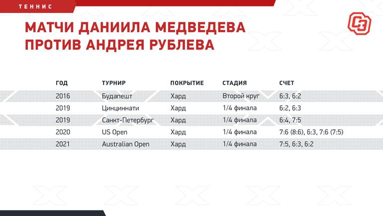 Матчи Даниила Медведева против Андрея Рублева. Фото «СЭ»