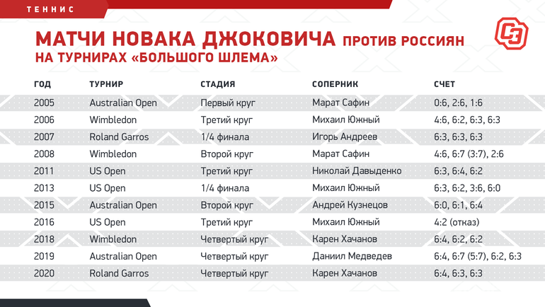 Матчи Новака Джоковича против россиян натурнирах «Большого шлема». Фото «СЭ»