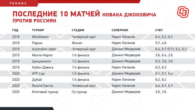 Последние 10 матчей Новака Джоковича против россиян. Фото «СЭ»