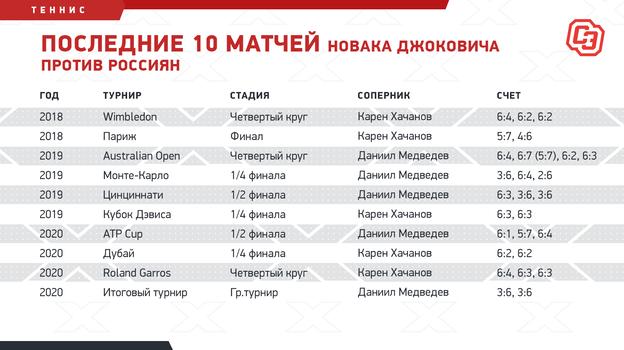 """Последние 10 матчей Новака Джоковича против россиян. Фото """"СЭ"""""""