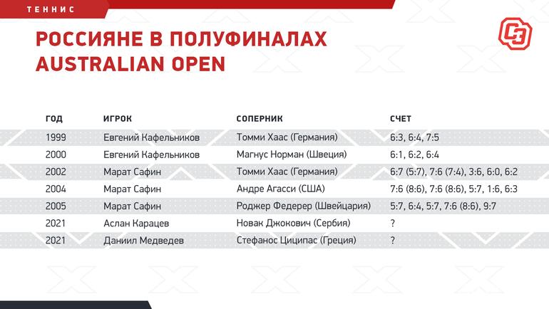 Россияне вполуфиналах Australian Open. Фото «СЭ»