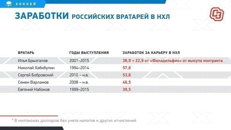 """Заработки российских вратарей вНХЛ. Фото """"СЭ"""""""