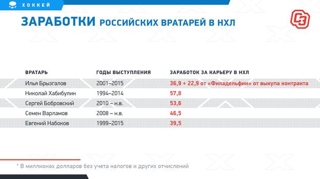 """Заработки российских вратарей в НХЛ. Фото """"СЭ"""""""
