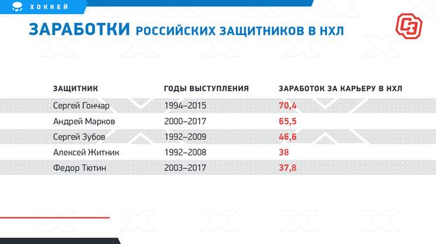 """Заработки российских защитников в НХЛ. Фото """"СЭ"""""""