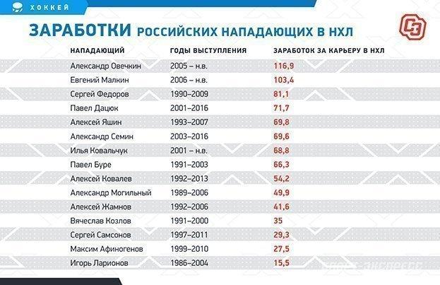 """Заработки российских нападающих вНХЛ. Фото """"СЭ"""""""