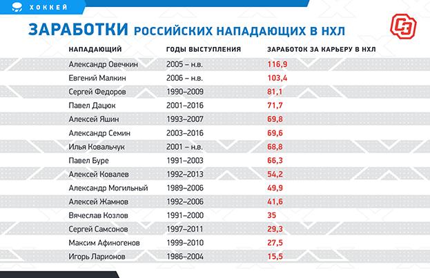 """Заработки российских нападающих в НХЛ. Фото """"СЭ"""""""