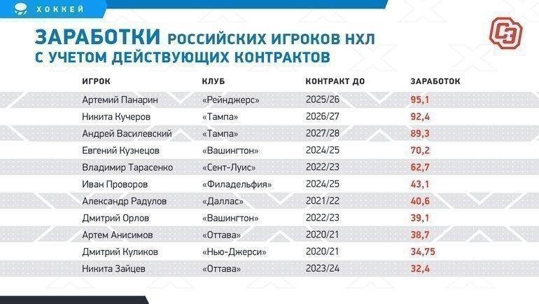 """Заработки российских игроков НХЛ сучетом действующих контрактов. Фото """"СЭ"""""""