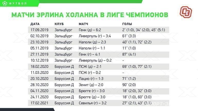 """Матчи Эрлина Холанна вЛиге чемпионов. Фото """"СЭ"""""""