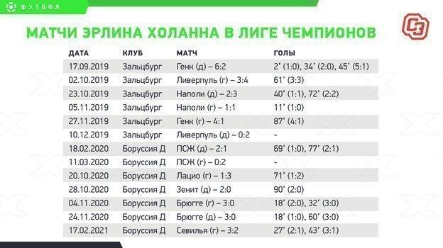 """Матчи Эрлина Холанна в Лиге чемпионов. Фото """"СЭ"""""""