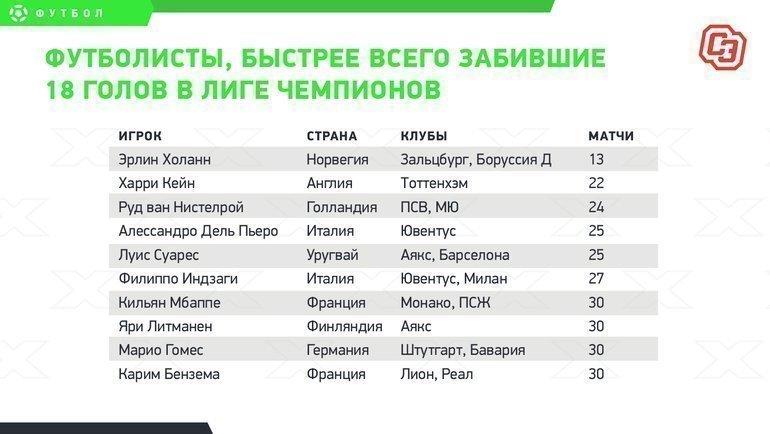 """Футболисты, быстрее всего забившие 18 голов вЛиге чемпионов. Фото """"СЭ"""""""