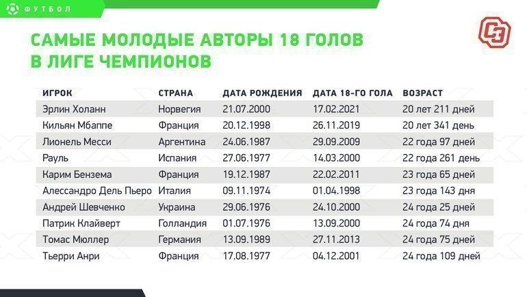 """Самые молодые авторы 18 голов вЛиге чемпионов. Фото """"СЭ"""""""