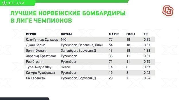"""Лучшие норвежские бомбардиры в Лиге чемпионов. Фото """"СЭ"""""""