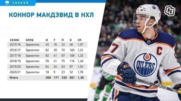 "Коннор Макдэвид в НХЛ. Фото ""СЭ"""