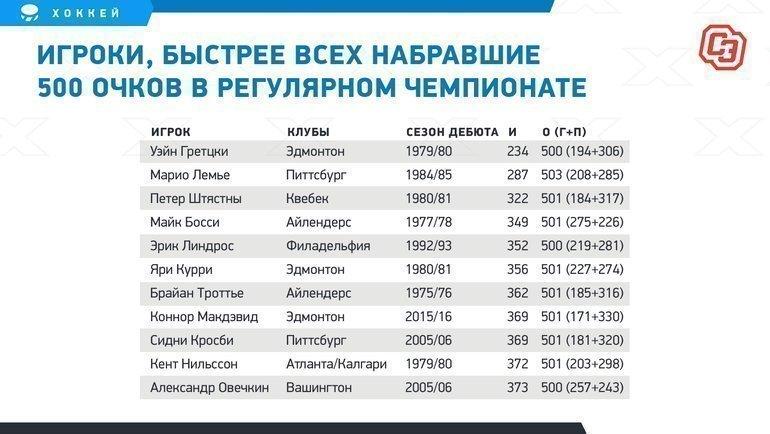 """Игроки, быстрее всех набравшие 500 очков врегулярном чемпионате. Фото """"СЭ"""""""