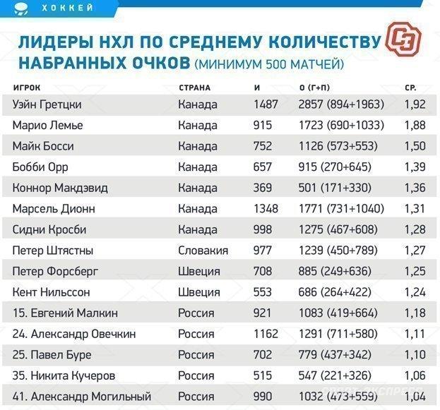 """Лидеры НХЛ посреднему количеству набранных очков (минимум 500 матчей). Фото """"СЭ"""""""