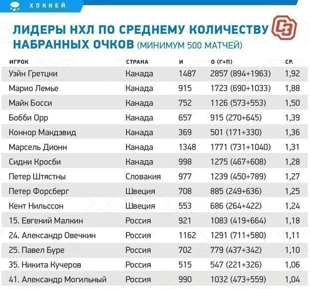 """Лидеры НХЛ по среднему количеству набранных очков (минимум 500 матчей). Фото """"СЭ"""""""