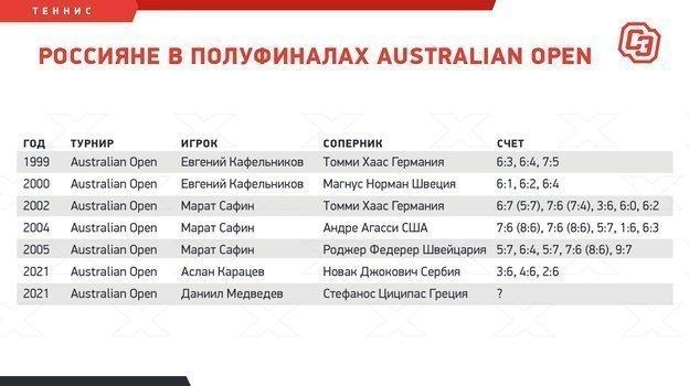 """Россияне в полуфиналах Australian Open. Фото """"СЭ"""""""
