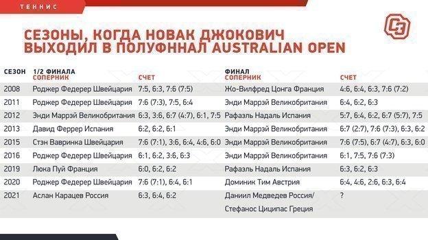 """Сезоны, когда Новак Джокович выходил в полуфннал Australian Open. Фото """"СЭ"""""""