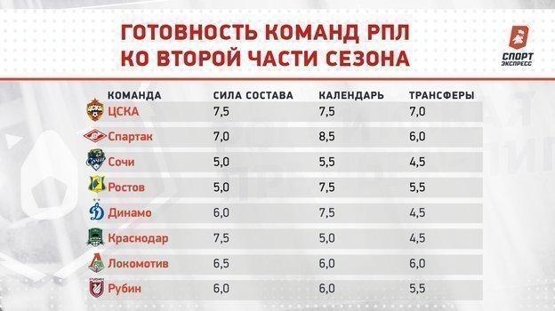 """Готовность команд РПЛ ковторой части сезона. Фото """"СЭ"""""""
