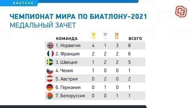 """Чемпионат мира по биатлону-2021. Медальный зачет. Фото """"СЭ"""""""