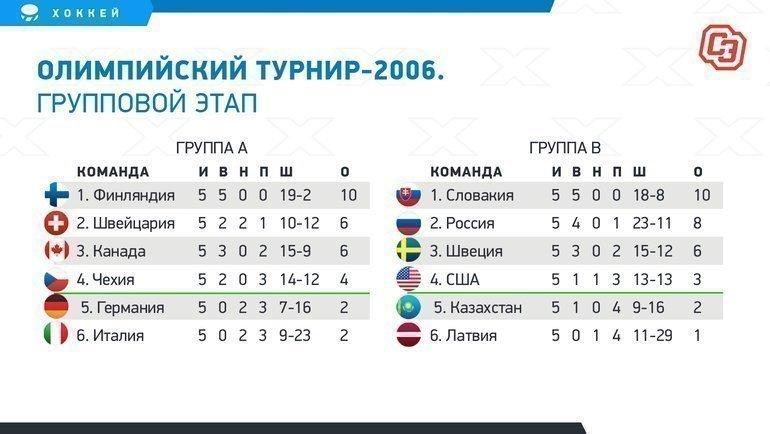 Олимпийские игры-2006: групповой турнир.