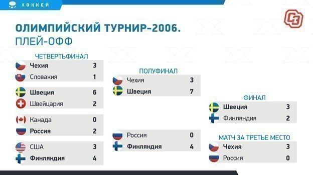 Олимпийские игры-2006: плей-офф.