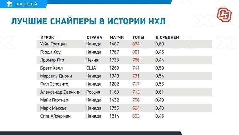 """Лучшие снайперы вистории НХЛ. Фото """"СЭ"""""""