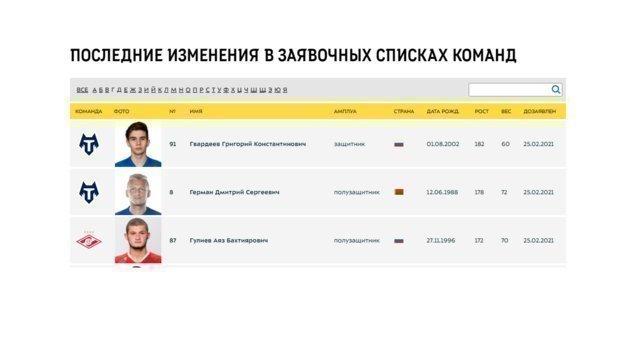 """""""Спартак"""" включил в заявку Аяза Гулиева."""