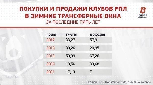 """Покупки и продажи клубов РПЛ в зимние трансферные окна за последние пять лет. Фото """"СЭ"""""""