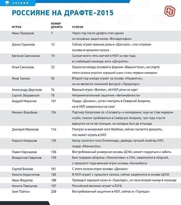 Россияне надрафте-2015. Фото «СЭ»