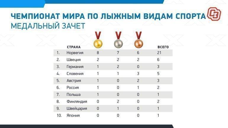 Чемпионат мира полыжным видам спорта: медальный зачет. Фото «СЭ»