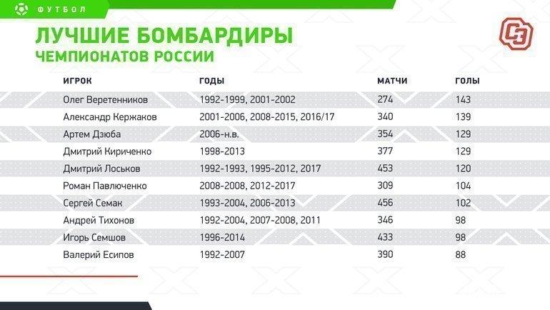 Лучшие бомбардиры чемпионатов России. Фото «СЭ»