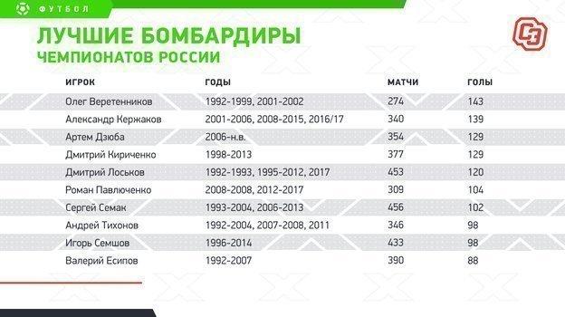 """Лучшие бомбардиры чемпионатов России. Фото """"СЭ"""""""