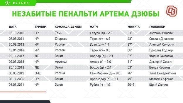 """Незабитые пенальти Артема Дзюбы. Фото """"СЭ"""""""