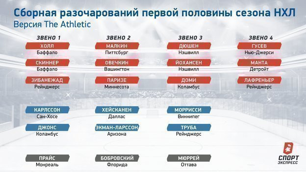 Сборная разочарований первой половины сезона НХЛ по версии The Athletic.