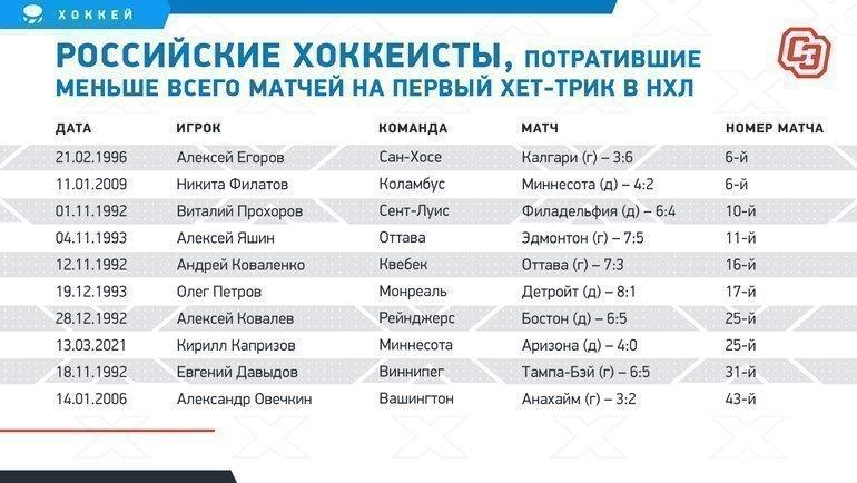 Российские хоккеисты, потратившие меньше всего матчей напервый хет-трик вНХЛ. Фото «СЭ»