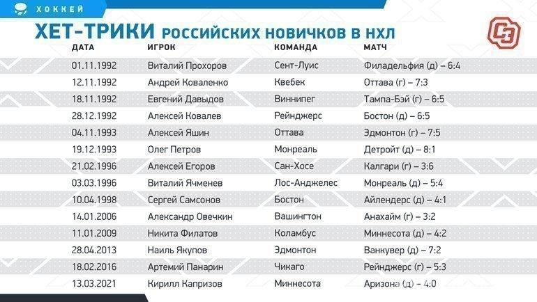 Хет-трики российских новичков вНХЛ. Фото «СЭ»