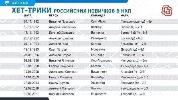 """Хет-трики российских новичков в НХЛ. Фото """"СЭ"""""""