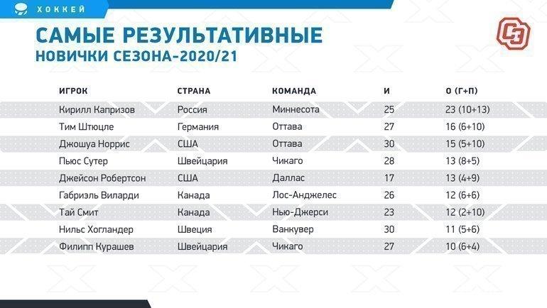 Самые результативные новички сезона-2020/21. Фото «СЭ»