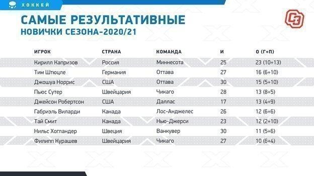 """Самые результативные новички сезона-2020/21. Фото """"СЭ"""""""