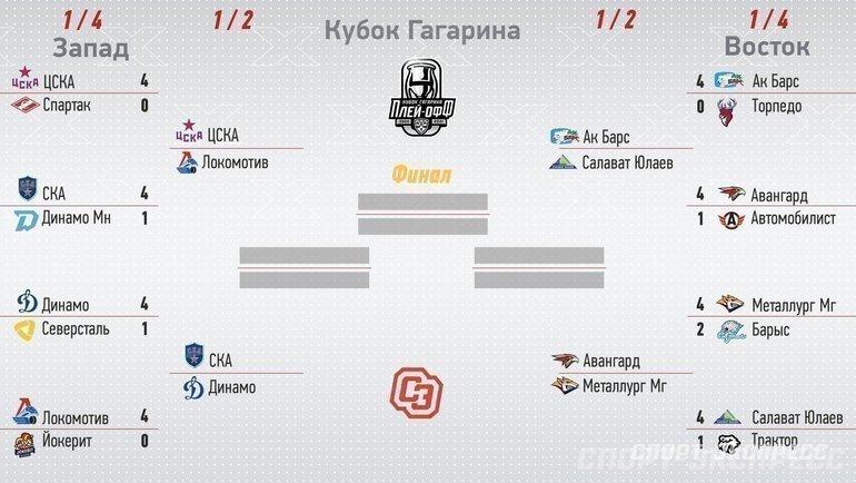 Кубок Гагарина-2021: сетка плей-офф КХЛ. Фото «СЭ»