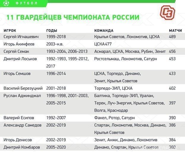 11 гвардейцев чемпионата России. Фото «СЭ»