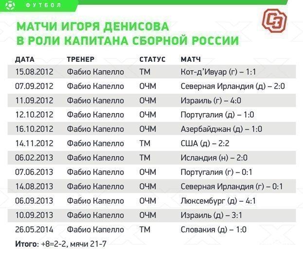 Матчи Игоря Денисова вроли капитана сборной России. Фото «СЭ»
