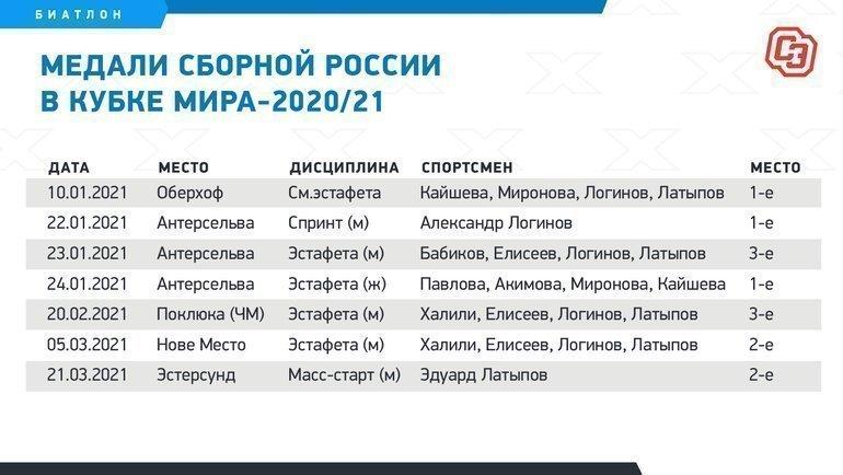 Медали сборной России вКубке мира-2020/21. Фото «СЭ»